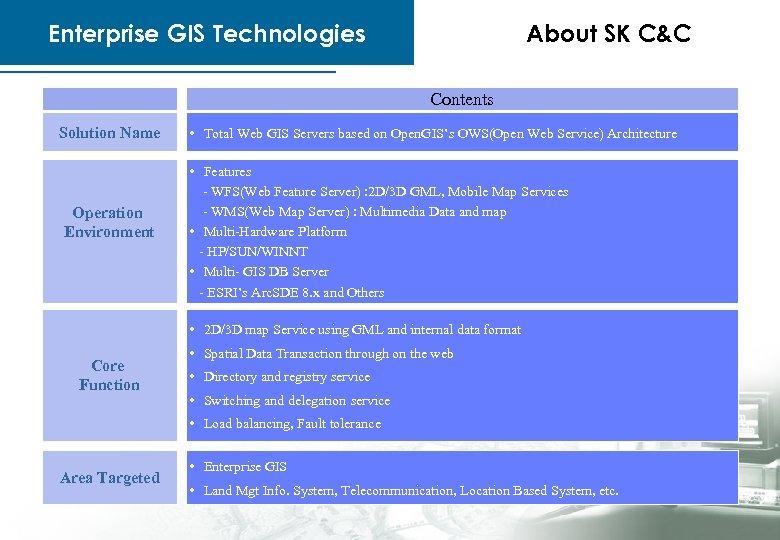 Enterprise GIS Technologies About SK C&C Contents Solution Name Operation Environment • Total Web