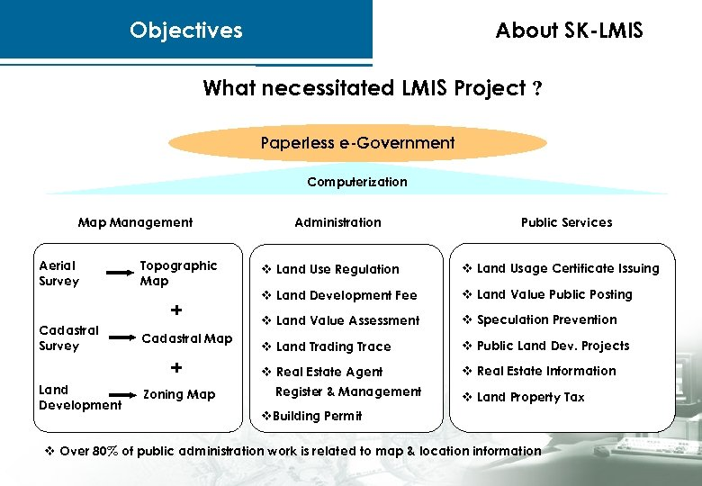 Objectives About SK-LMIS What necessitated LMIS Project ? Paperless e-Government Computerization Map Management Aerial