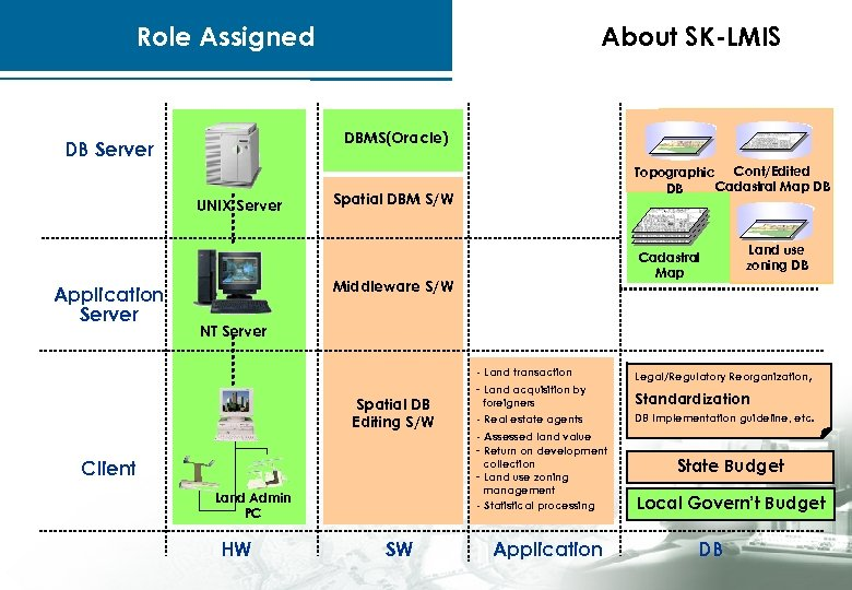 Role Assigned DBMS(Oracle) DB Server UNIX Server Application Server About SK-LMIS Topographic Cont/Edited Cadastral