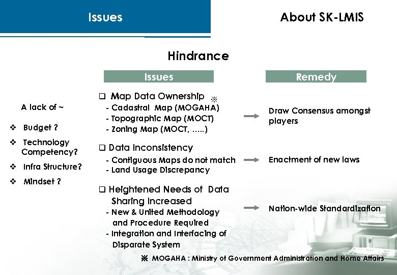 Issues About SK-LMIS Hindrance Issues A lack of ~ v Budget ? v Technology