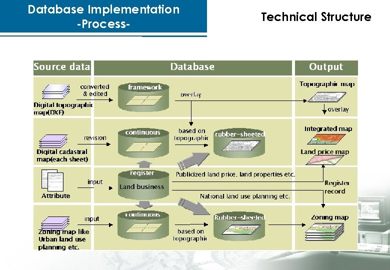 Database Implementation -Process- Technical Structure