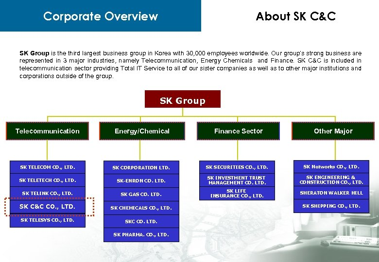 Corporate Overview About SK C&C SK Group is the third largest business group in