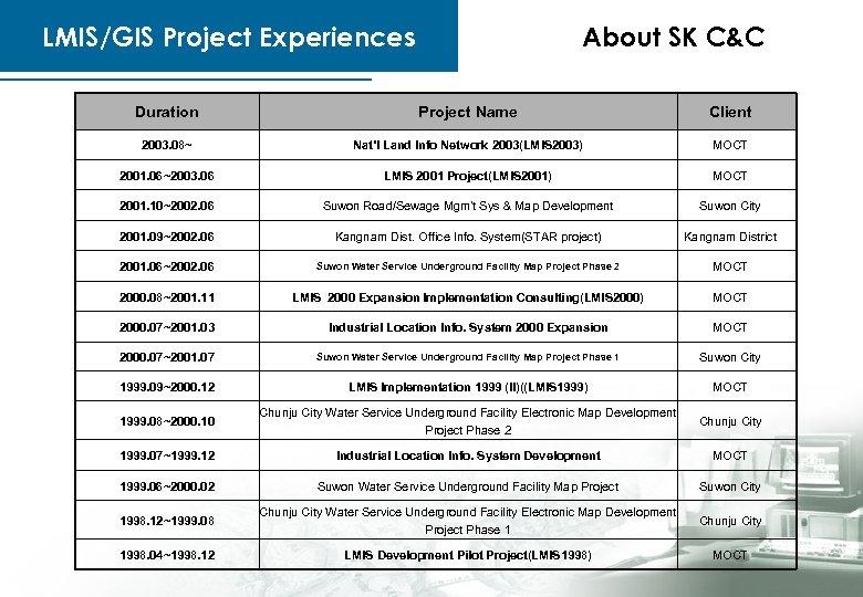 LMIS/GIS Project Experiences About SK C&C Duration Project Name Client 2003. 08~ Nat'l Land