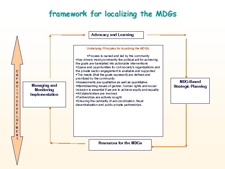 framework for localizing the MDGs Advocacy and Learning Underlying Principles for localizing the MDGs: