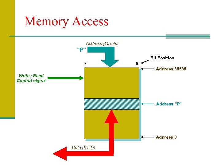 """Memory Access Address (16 bits) """"P"""" Bit Position 7 0 Address 65535 Write /"""
