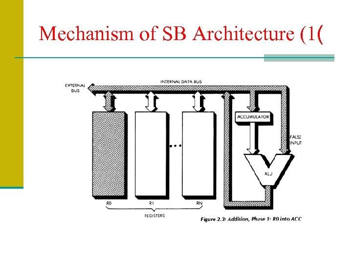 Mechanism of SB Architecture (1(
