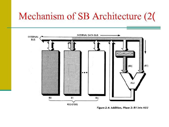 Mechanism of SB Architecture (2(