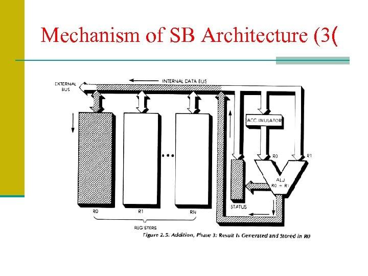 Mechanism of SB Architecture (3(