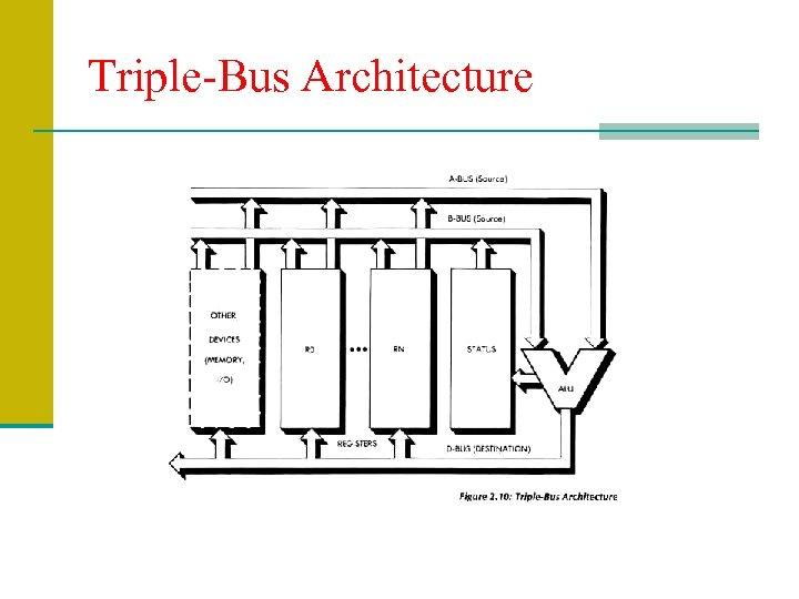 Triple-Bus Architecture