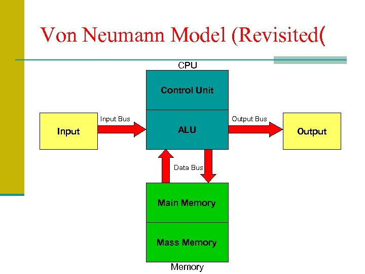 Von Neumann Model (Revisited( CPU Control Unit Input Bus Input Output Bus ALU Data