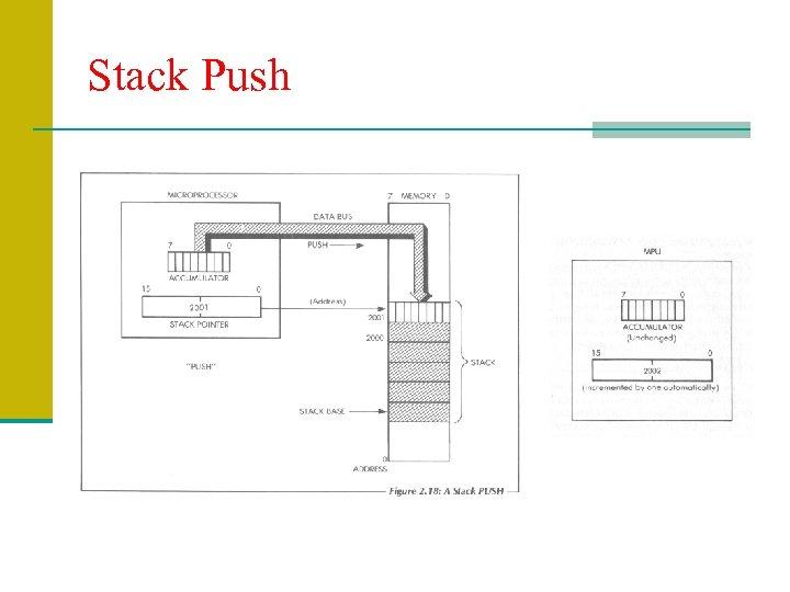 Stack Push