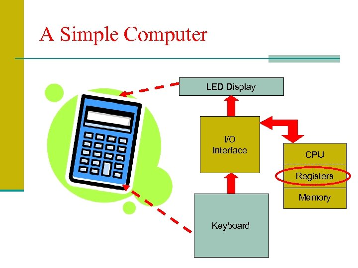 A Simple Computer LED Display I/O Interface CPU Registers Memory Keyboard