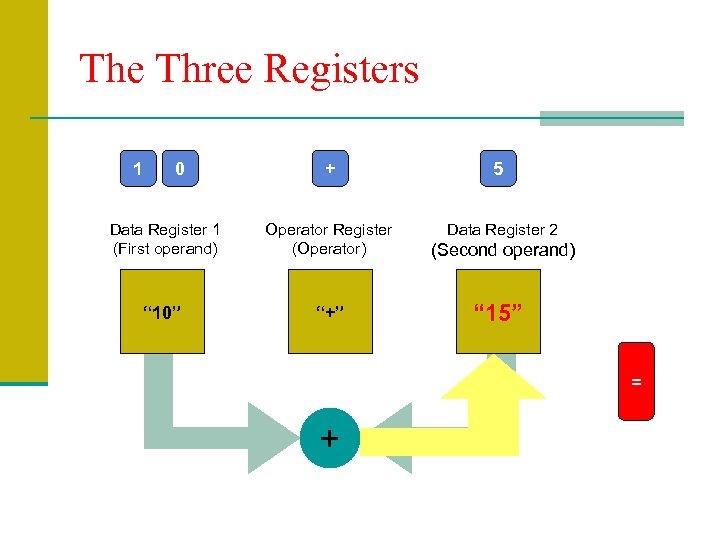 The Three Registers 1 0 + 5 Data Register 1 (First operand) Operator Register