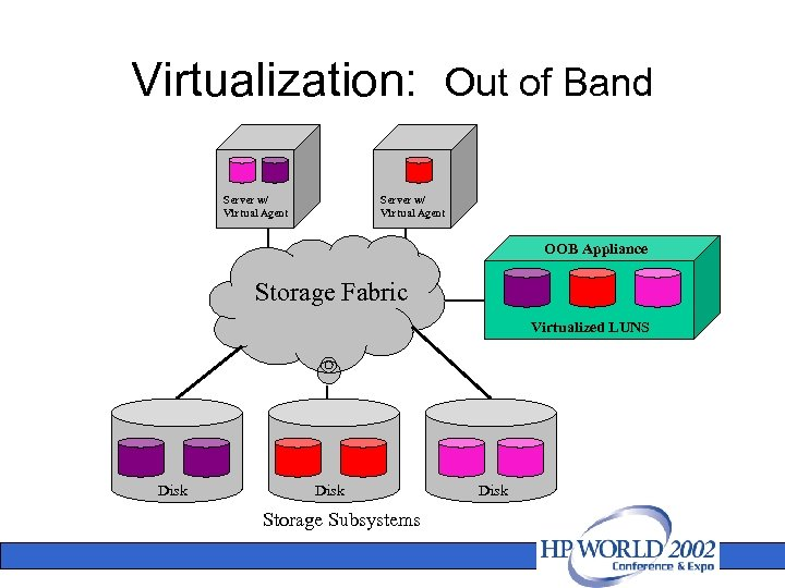 Virtualization: Out of Band Server w/ Virtual Agent OOB Appliance Storage Fabric Virtualized LUNS