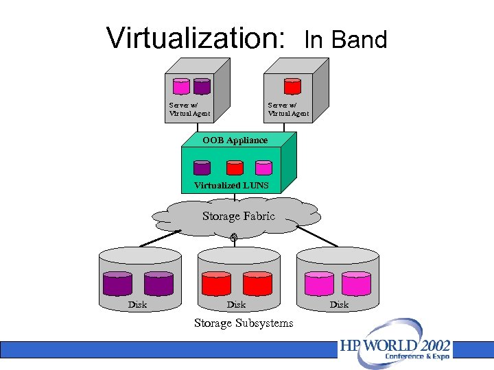 Virtualization: In Band Server w/ Virtual Agent OOB Appliance Virtualized LUNS Storage Fabric Disk