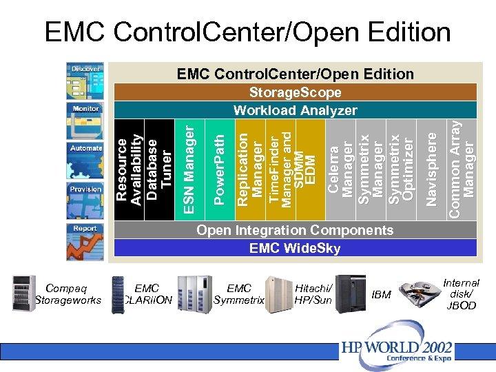 EMC Control. Center/Open Edition Common Array Manager Navisphere Celerra Manager Symmetrix Optimizer EDM Time.