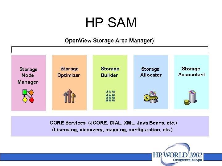 HP SAM Open. View Storage Area Manager) Storage Node Manager Storage Optimizer Storage Builder
