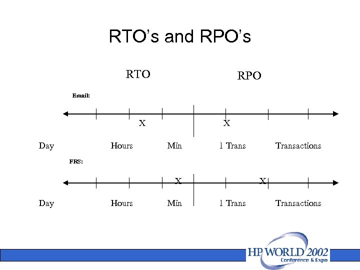 RTO's and RPO's RTO RPO Email: X Day Hours X Min FRS: X Day