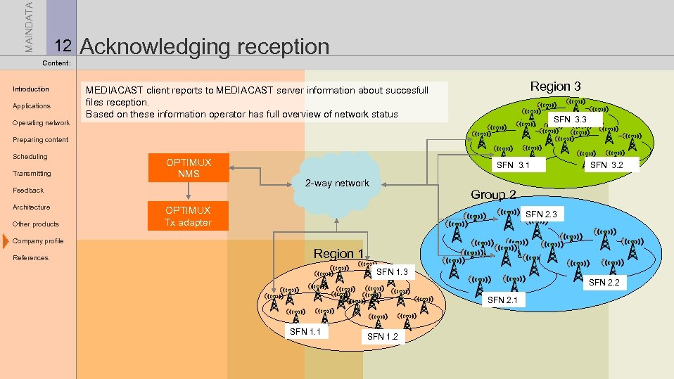 MAINDATA 12 Acknowledging reception Content: Introduction Applications Operating network Region 3 MEDIACAST client reports