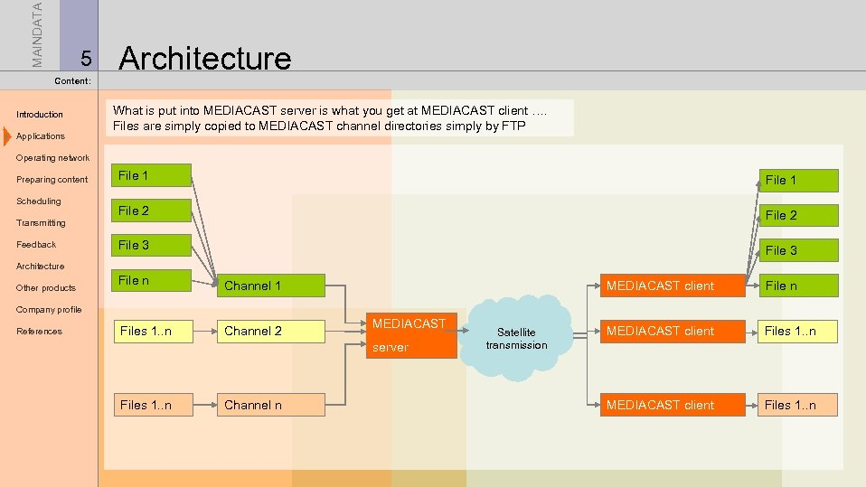 MAINDATA 5 Content: Introduction Applications Architecture What is put into MEDIACAST server is what