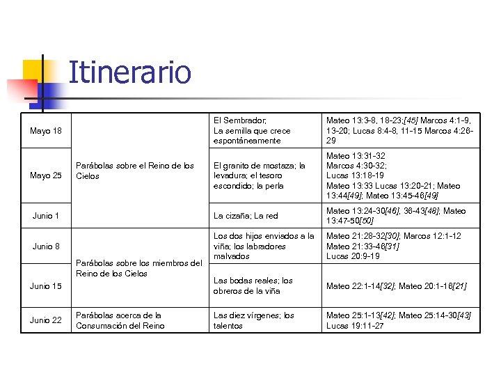 Itinerario El Sembrador; La semilla que crece espontáneamente Mateo 13: 3 -8, 18 -23;