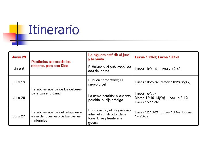 Itinerario Julio 6 Parábolas acerca de los deberes para con Dios Julio 13 Parábolas
