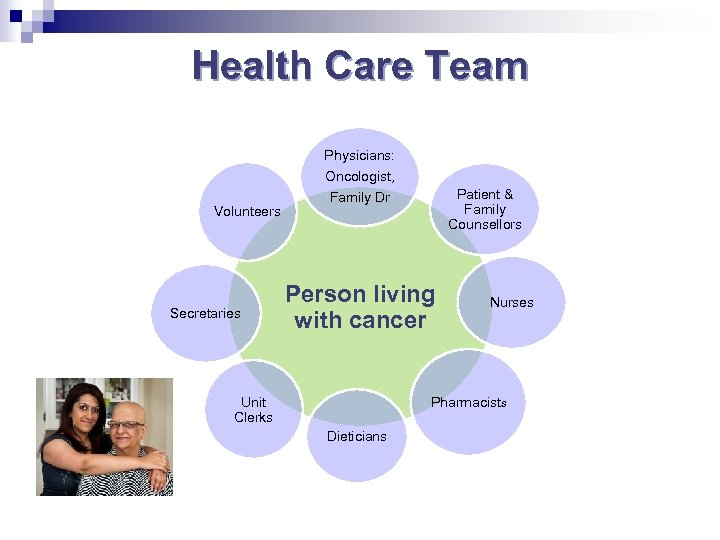 Health Care Team Physicians: Oncologist, Volunteers Secretaries Patient & Family Counsellors Family Dr Person