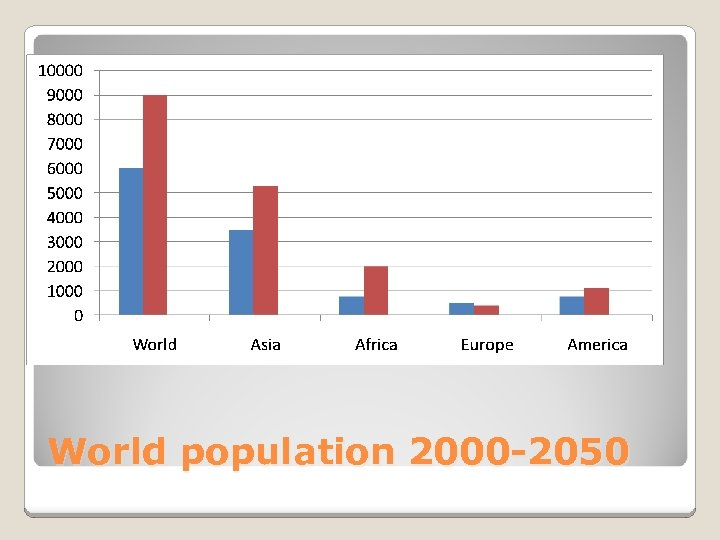 World population 2000 -2050