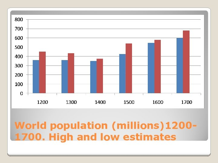 World population (millions)12001700. High and low estimates