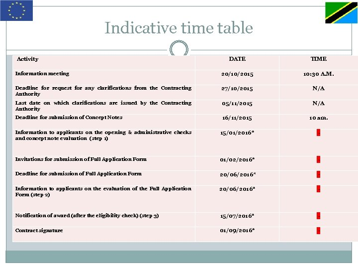 Indicative time table Activity DATE TIME Information meeting 20/10/2015 10: 30 A. M. Deadline