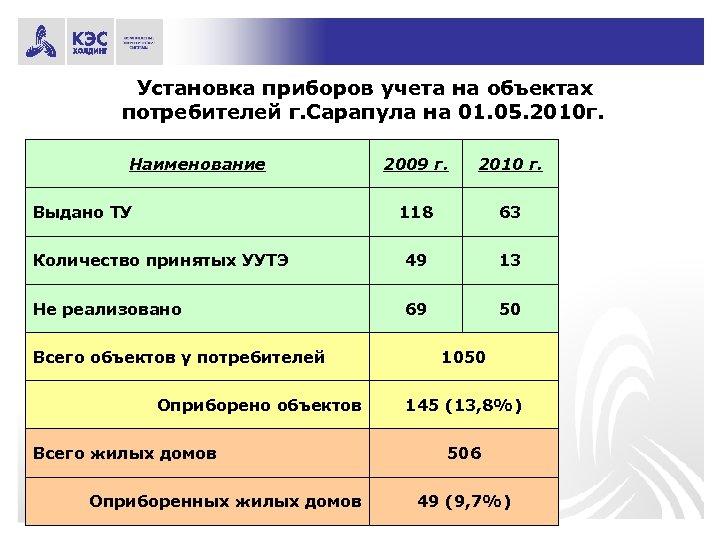 Установка приборов учета на объектах потребителей г. Сарапула на 01. 05. 2010 г. Наименование