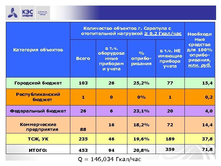 Количество объектов г. Сарапула с отопительной нагрузкой ≥ 0, 2 Гкал/час Необходи мые средства