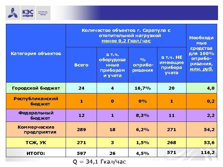 Количество объектов г. Сарапула с отопительной нагрузкой менее 0, 2 Гкал/час Категория объектов Необходи