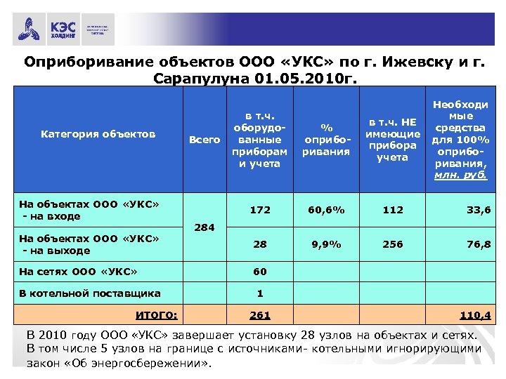 Оприборивание объектов ООО «УКС» по г. Ижевску и г. Сарапулуна 01. 05. 2010 г.