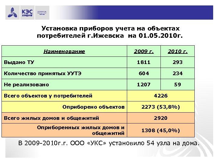 Установка приборов учета на объектах потребителей г. Ижевска на 01. 05. 2010 г. Наименование