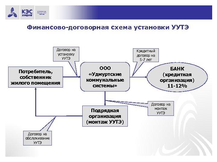 Финансово-договорная схема установки УУТЭ Договор на установку УУТЭ Потребитель, собственник жилого помещения Кредитный договор