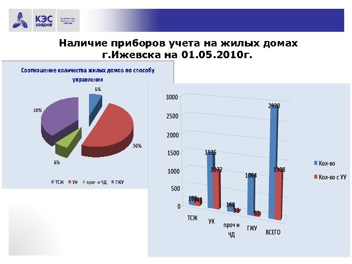 Наличие приборов учета на жилых домах г. Ижевска на 01. 05. 2010 г.