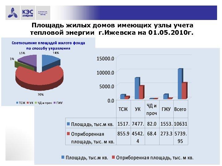 Площадь жилых домов имеющих узлы учета тепловой энергии г. Ижевска на 01. 05. 2010