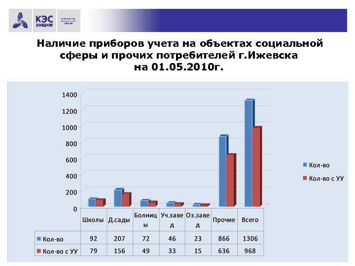 Наличие приборов учета на объектах социальной сферы и прочих потребителей г. Ижевска на 01.