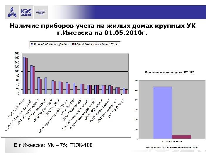 Наличие приборов учета на жилых домах крупных УК г. Ижевска на 01. 05. 2010