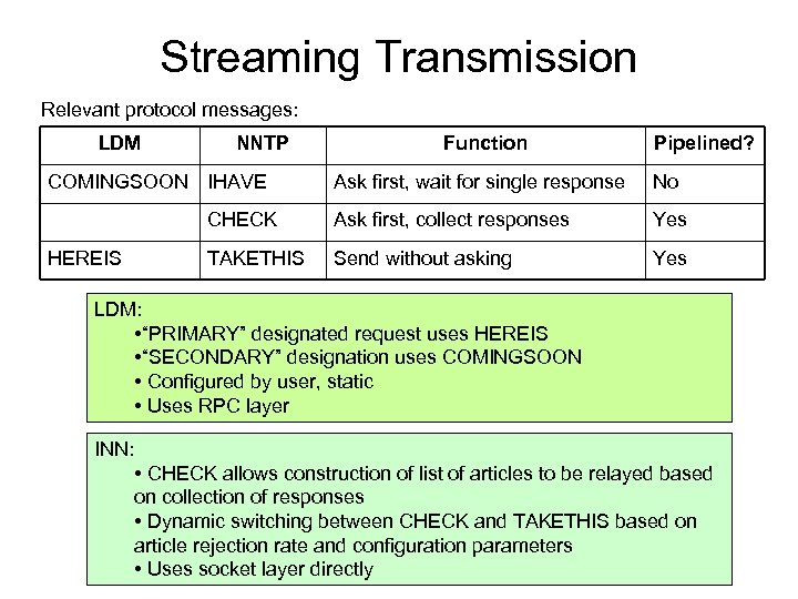 Streaming Transmission Relevant protocol messages: LDM NNTP COMINGSOON IHAVE Function Pipelined? No CHECK HEREIS