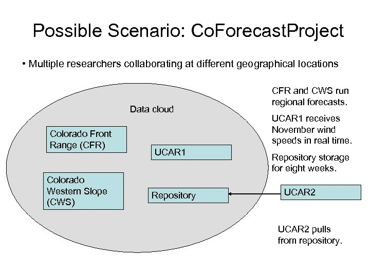 Possible Scenario: Co. Forecast. Project • Multiple researchers collaborating at different geographical locations Data
