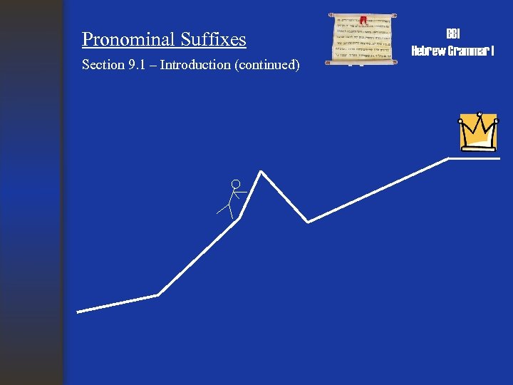 Pronominal Suffixes Section 9. 1 – Introduction (continued) BBI Hebrew Grammar I