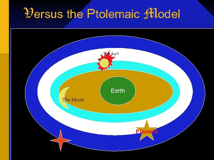 Versus the Ptolemaic Model The Sun Earth The Moon Planets