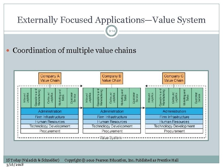 Externally Focused Applications—Value System 9 -14 Coordination of multiple value chains IS Today (Valacich