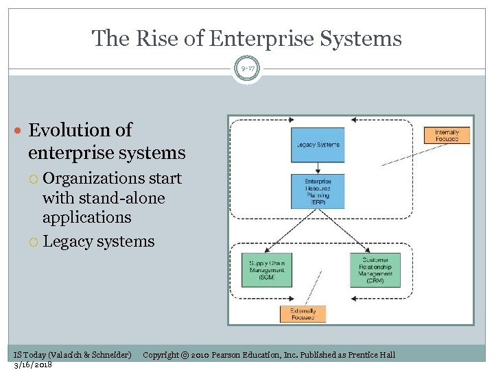 The Rise of Enterprise Systems 9 -17 Evolution of enterprise systems Organizations start with