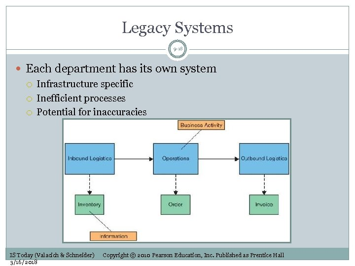 Legacy Systems 9 -18 Each department has its own system Infrastructure specific Inefficient processes