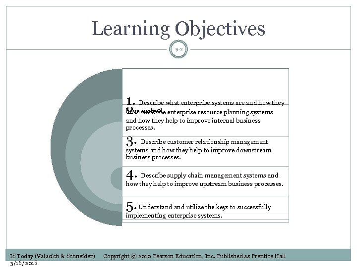 Learning Objectives 9 -2 1. Describe what enterprise systems are and how they have