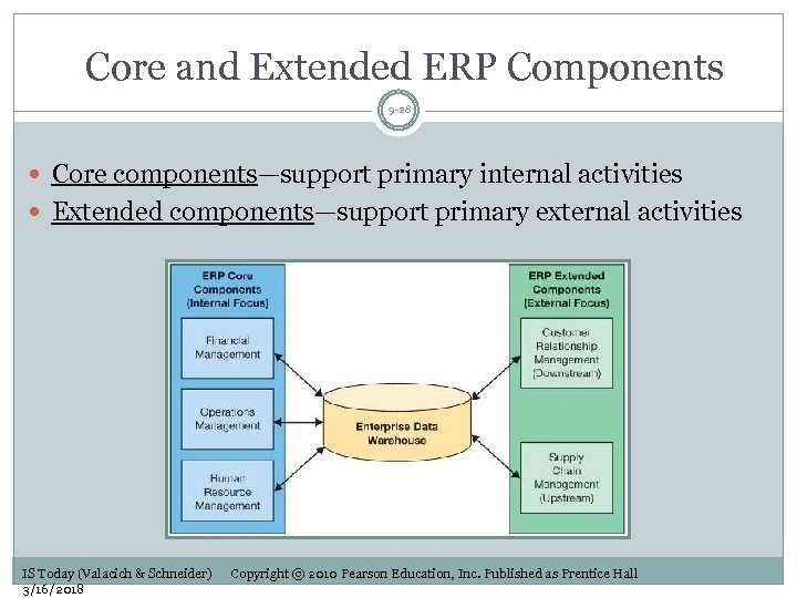 Core and Extended ERP Components 9 -28 Core components—support primary internal activities Extended components—support