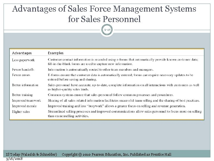 Advantages of Sales Force Management Systems for Sales Personnel 9 -42 IS Today (Valacich
